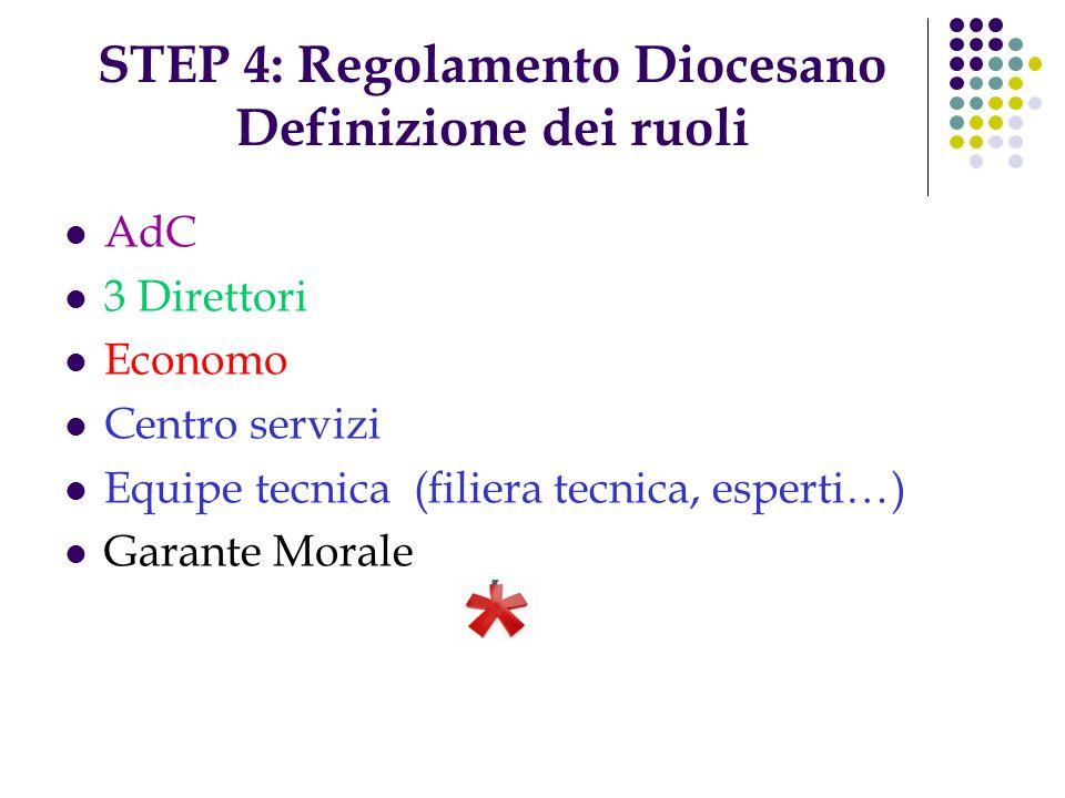 STEP 4: Regolamento Diocesano Definizione dei ruoli AdC 3 Direttori Economo Centro servizi Equipe tecnica (filiera tecnica, esperti…) Garante Morale