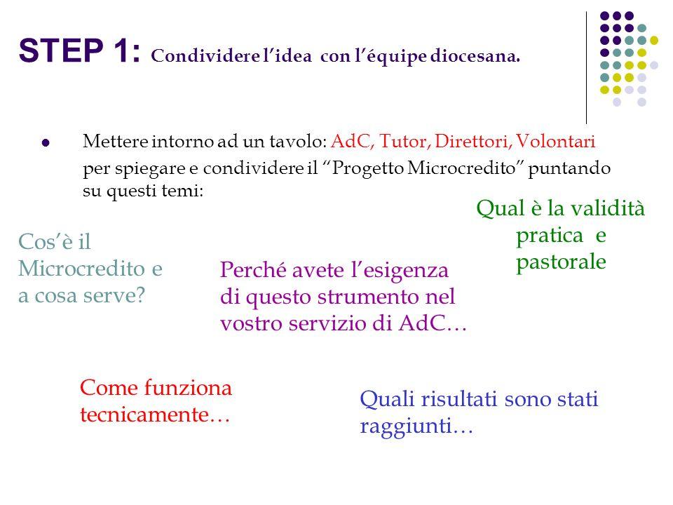 STEP 1: Condividere lidea con léquipe diocesana. Mettere intorno ad un tavolo: AdC, Tutor, Direttori, Volontari per spiegare e condividere il Progetto