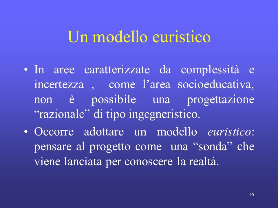 15 Un modello euristico In aree caratterizzate da complessità e incertezza, come larea socioeducativa, non è possibile una progettazione razionale di tipo ingegneristico.