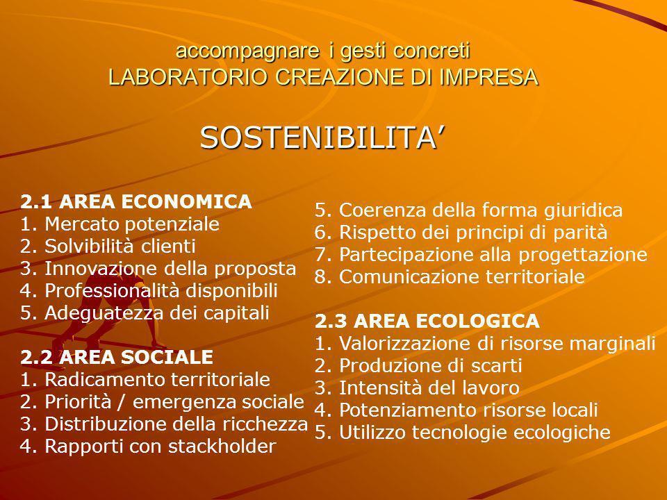 accompagnare i gesti concreti LABORATORIO CREAZIONE DI IMPRESA SOSTENIBILITA 2.1 AREA ECONOMICA 1. Mercato potenziale 2. Solvibilità clienti 3. Innova