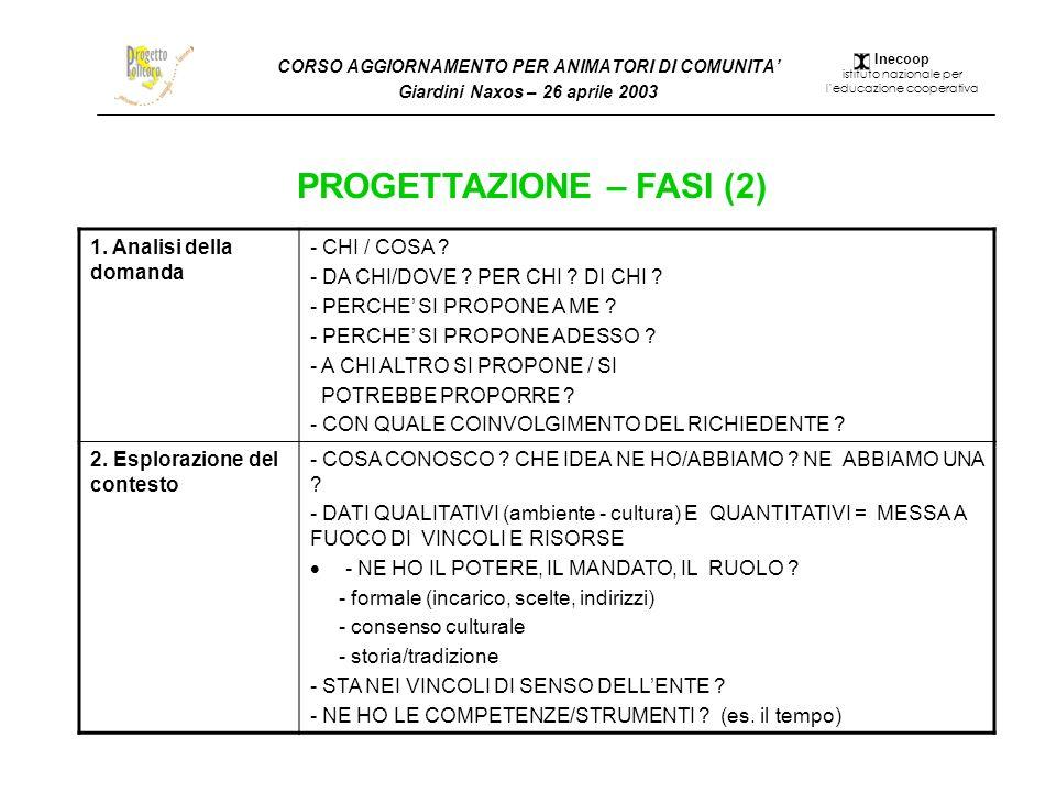 CORSO AGGIORNAMENTO PER ANIMATORI DI COMUNITA Giardini Naxos – 26 aprile 2003 PROGETTAZIONE – FASI (2) 1. Analisi della domanda - CHI / COSA ? - DA CH
