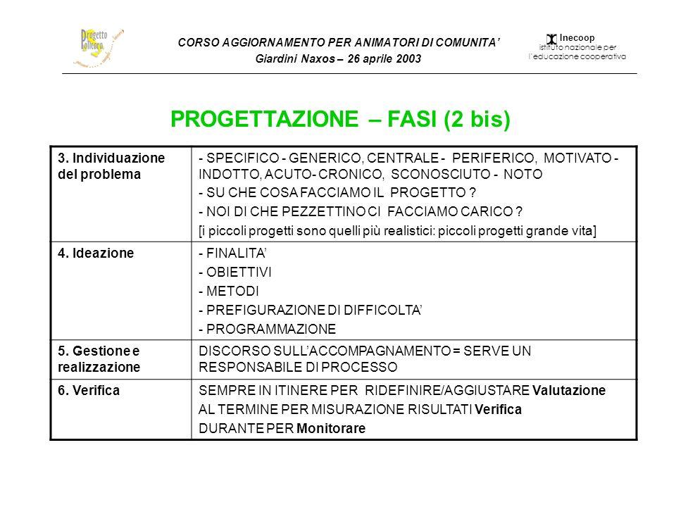 CORSO AGGIORNAMENTO PER ANIMATORI DI COMUNITA Giardini Naxos – 26 aprile 2003 PROGETTAZIONE – FASI (2 bis) 3. Individuazione del problema - SPECIFICO