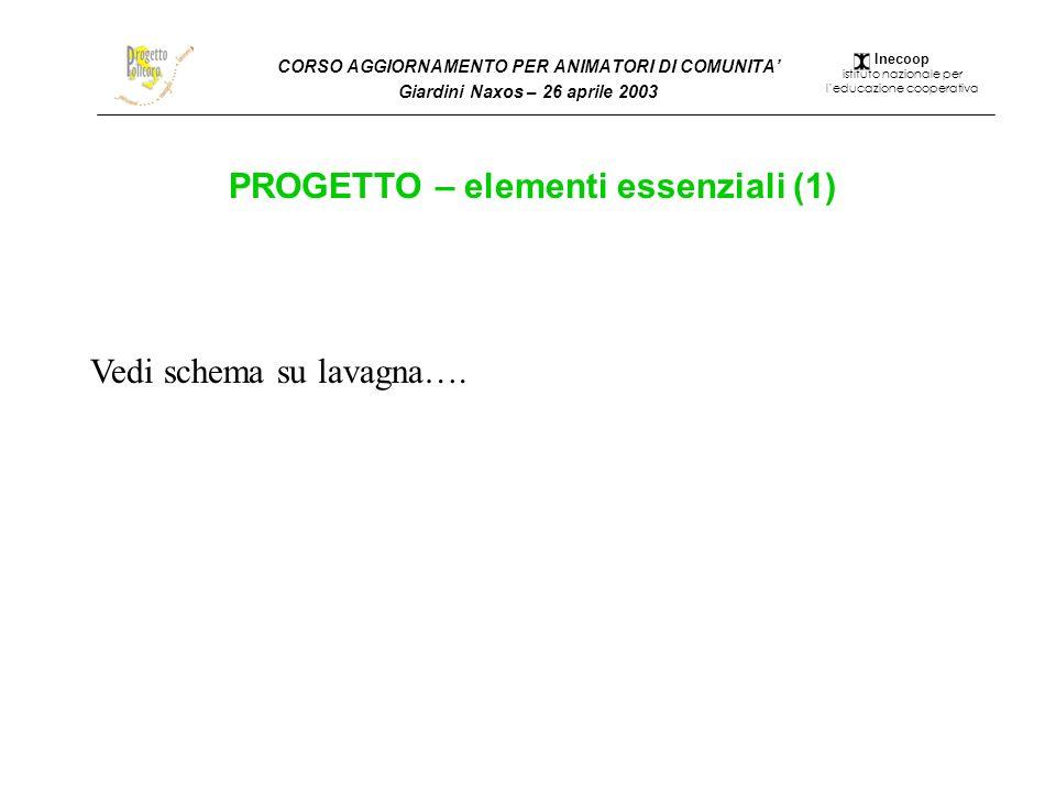 CORSO AGGIORNAMENTO PER ANIMATORI DI COMUNITA Giardini Naxos – 26 aprile 2003 PROGETTO – elementi essenziali (1) Vedi schema su lavagna…. Inecoop isti