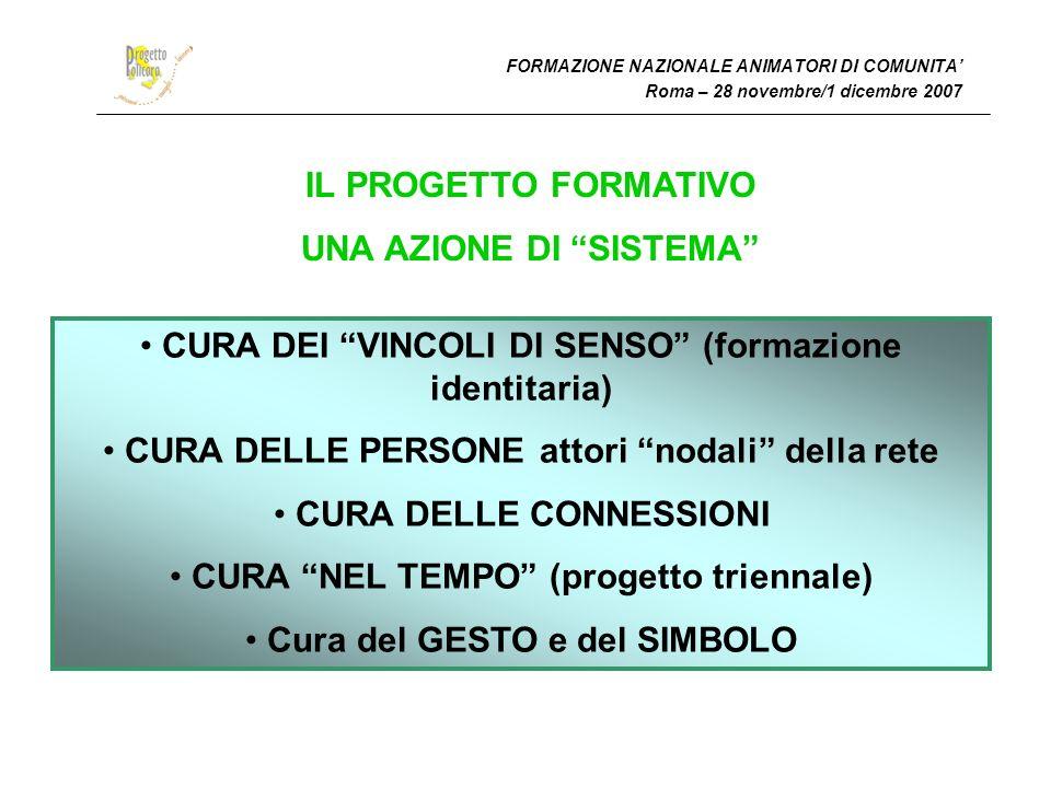 FORMAZIONE NAZIONALE ANIMATORI DI COMUNITA Roma – 28 novembre/1 dicembre 2007 IL PROGETTO FORMATIVO UNA AZIONE DI SISTEMA CURA DEI VINCOLI DI SENSO (formazione identitaria) CURA DELLE PERSONE attori nodali della rete CURA DELLE CONNESSIONI CURA NEL TEMPO (progetto triennale) Cura del GESTO e del SIMBOLO