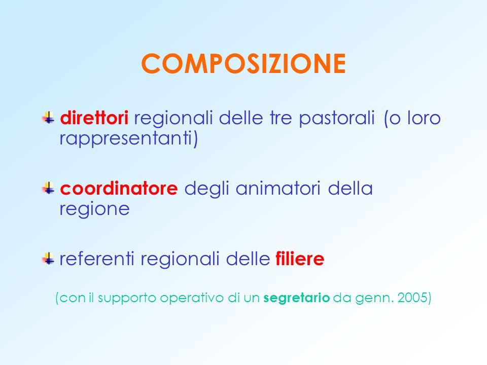 COMPOSIZIONE direttori regionali delle tre pastorali (o loro rappresentanti) coordinatore degli animatori della regione referenti regionali delle filiere (con il supporto operativo di un segretario da genn.
