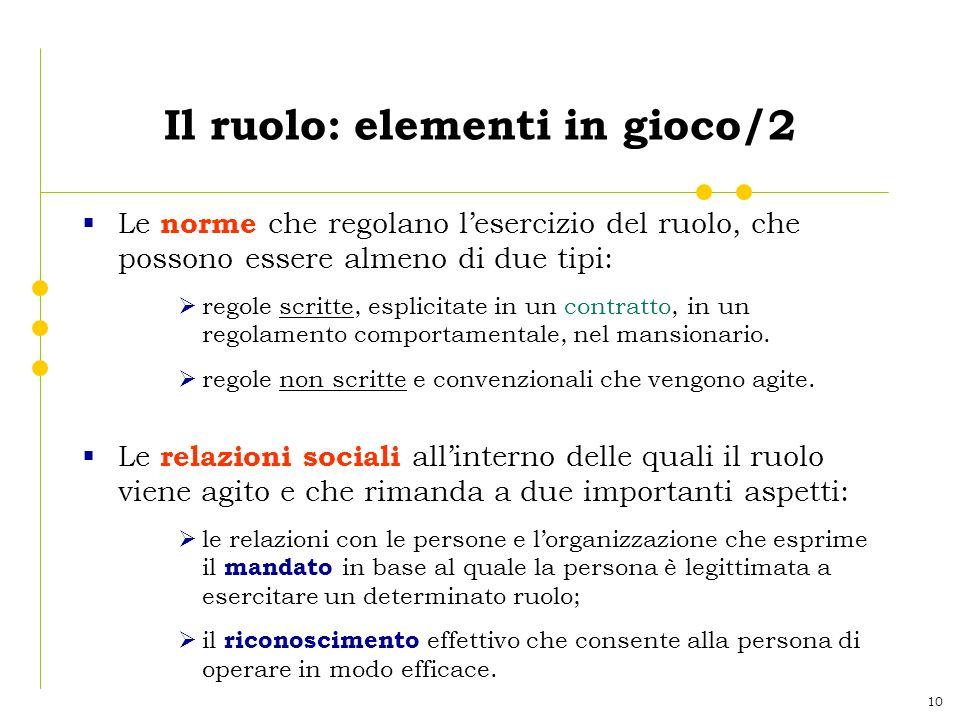 10 Il ruolo: elementi in gioco/2 Le norme che regolano lesercizio del ruolo, che possono essere almeno di due tipi: regole scritte, esplicitate in un contratto, in un regolamento comportamentale, nel mansionario.