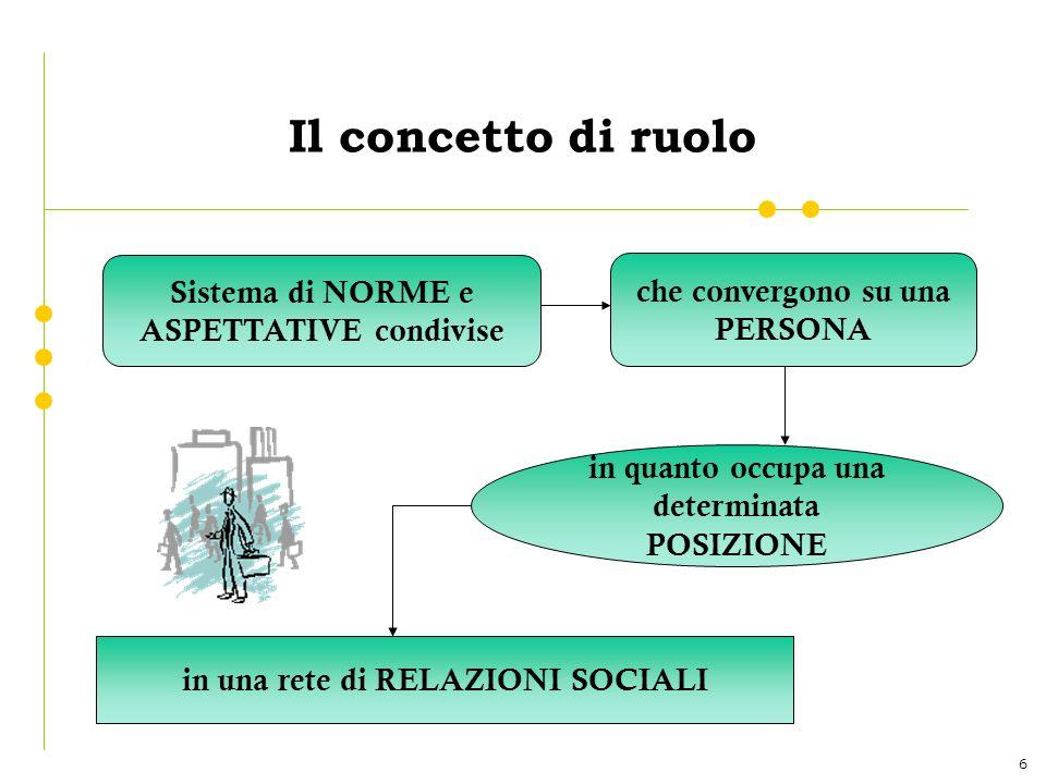 6 Il concetto di ruolo Sistema di NORME e ASPETTATIVE condivise che convergono su una PERSONA in quanto occupa una determinata POSIZIONE in una rete di RELAZIONI SOCIALI