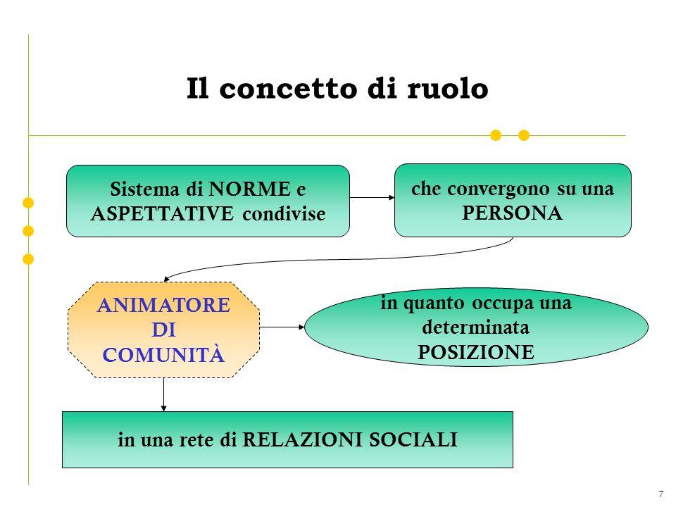 7 Il concetto di ruolo Sistema di NORME e ASPETTATIVE condivise che convergono su una PERSONA in quanto occupa una determinata POSIZIONE in una rete di RELAZIONI SOCIALI ANIMATORE DI COMUNITÀ