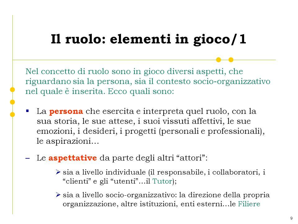 9 Il ruolo: elementi in gioco/1 Nel concetto di ruolo sono in gioco diversi aspetti, che riguardano sia la persona, sia il contesto socio-organizzativ