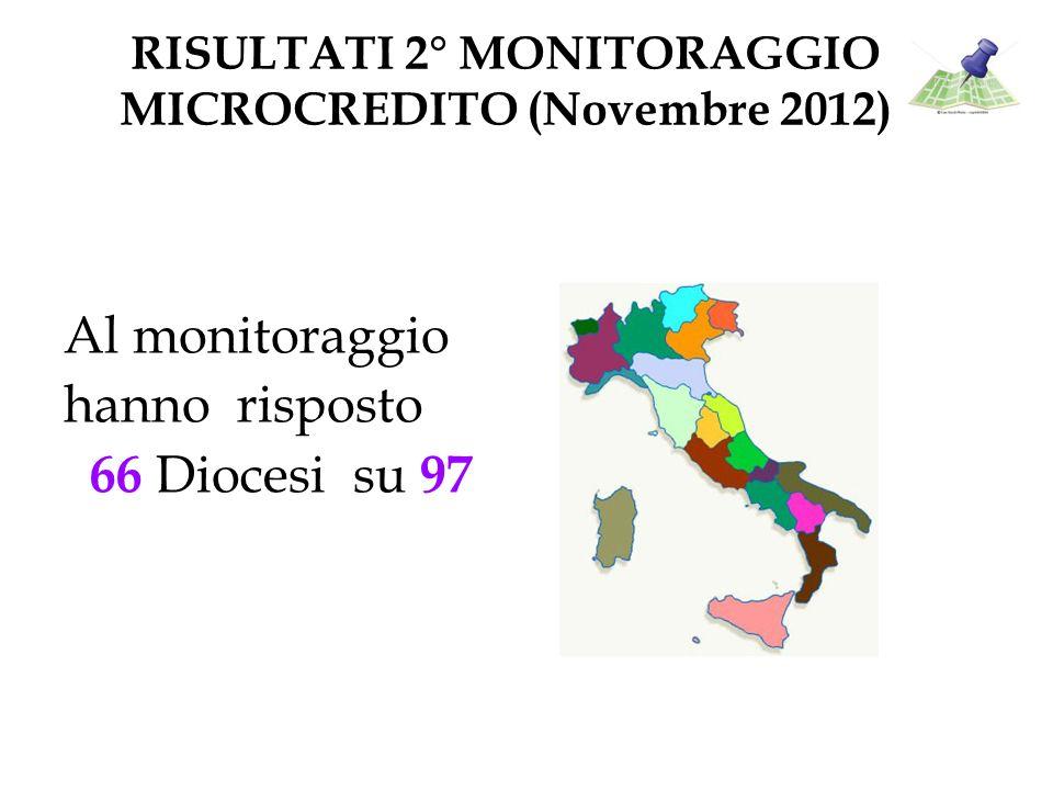 RISULTATI 2° MONITORAGGIO MICROCREDITO (Novembre 2012) Al monitoraggio hanno risposto 66 Diocesi su 97