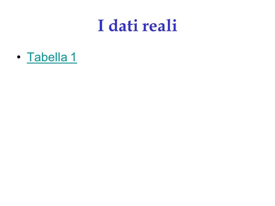 I dati reali Tabella 1