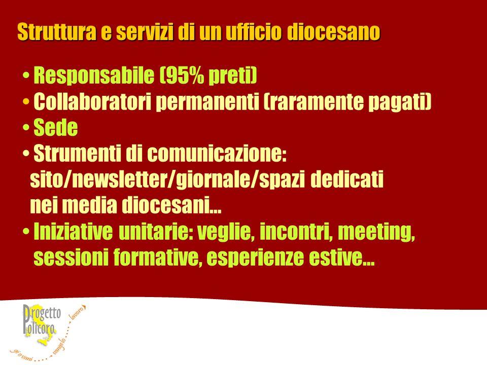 Struttura e servizi di un ufficio diocesano Responsabile (95% preti) Collaboratori permanenti (raramente pagati) Sede Strumenti di comunicazione: sito