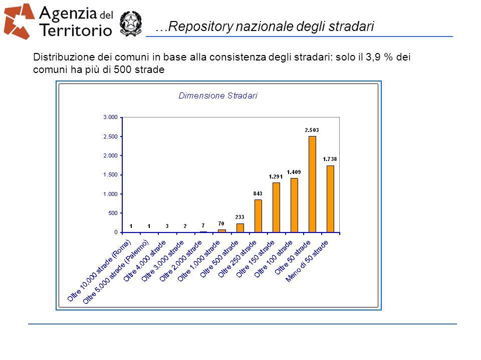 …Repository nazionale degli stradari Distribuzione dei comuni in base alla consistenza degli stradari: solo il 3,9 % dei comuni ha più di 500 strade