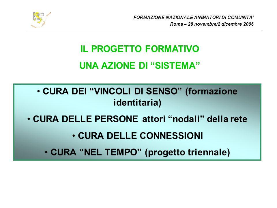 FORMAZIONE NAZIONALE ANIMATORI DI COMUNITA Roma – 28 novembre/2 dicembre 2006 IL PROGETTO FORMATIVO UNA AZIONE DI SISTEMA CURA DEI VINCOLI DI SENSO (formazione identitaria) CURA DELLE PERSONE attori nodali della rete CURA DELLE CONNESSIONI CURA NEL TEMPO (progetto triennale)