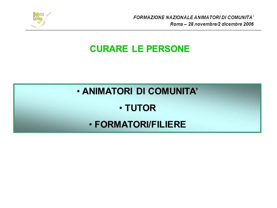 FORMAZIONE NAZIONALE ANIMATORI DI COMUNITA Roma – 28 novembre/2 dicembre 2006 CURARE LE PERSONE ANIMATORI DI COMUNITA TUTOR FORMATORI/FILIERE