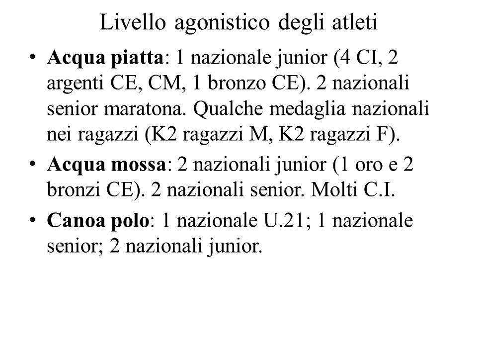 Livello agonistico degli atleti Acqua piatta: 1 nazionale junior (4 CI, 2 argenti CE, CM, 1 bronzo CE). 2 nazionali senior maratona. Qualche medaglia