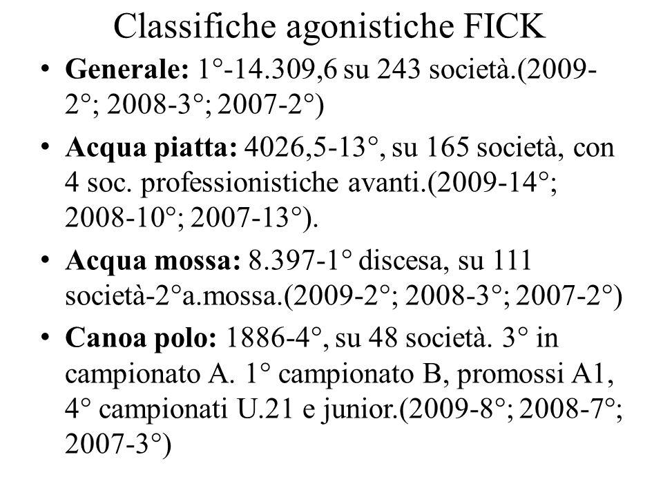 Classifiche agonistiche FICK Generale: 1°-14.309,6 su 243 società.(2009- 2°; 2008-3°; 2007-2°) Acqua piatta: 4026,5-13°, su 165 società, con 4 soc. pr
