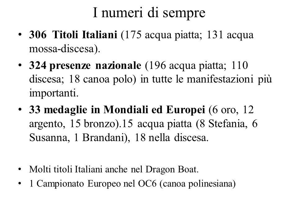 I numeri di sempre 306 Titoli Italiani (175 acqua piatta; 131 acqua mossa-discesa). 324 presenze nazionale (196 acqua piatta; 110 discesa; 18 canoa po