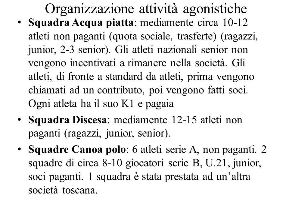 Organizzazione attività agonistiche Squadra Acqua piatta: mediamente circa 10-12 atleti non paganti (quota sociale, trasferte) (ragazzi, junior, 2-3 s