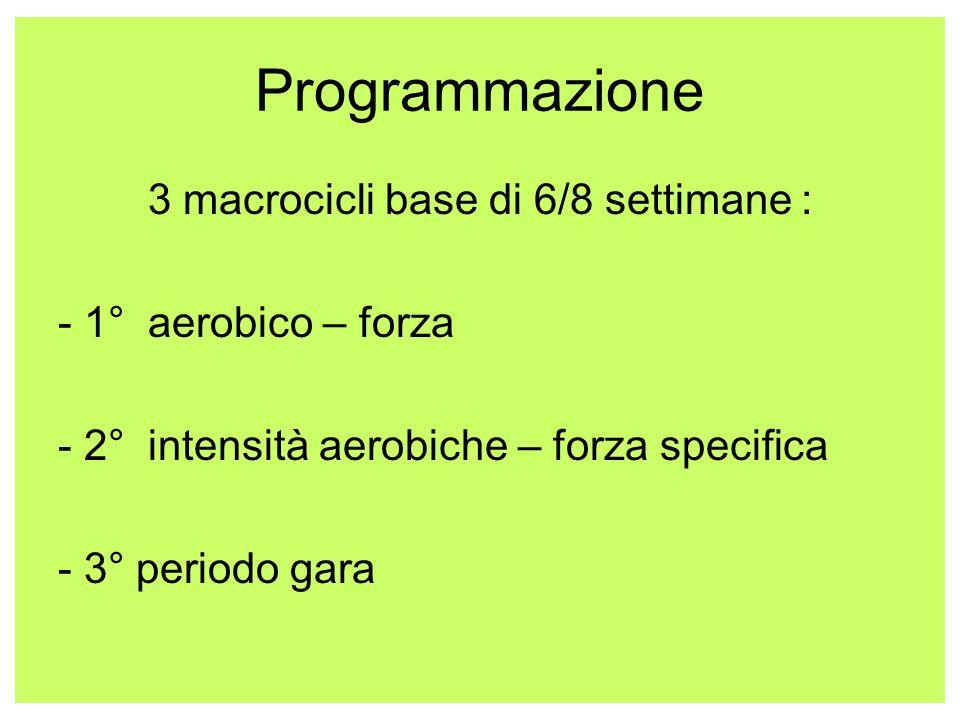 Programmazione 3 macrocicli base di 6/8 settimane : - 1° aerobico – forza - 2° intensità aerobiche – forza specifica - 3° periodo gara