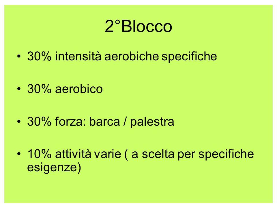 2°Blocco 30% intensità aerobiche specifiche 30% aerobico 30% forza: barca / palestra 10% attività varie ( a scelta per specifiche esigenze)