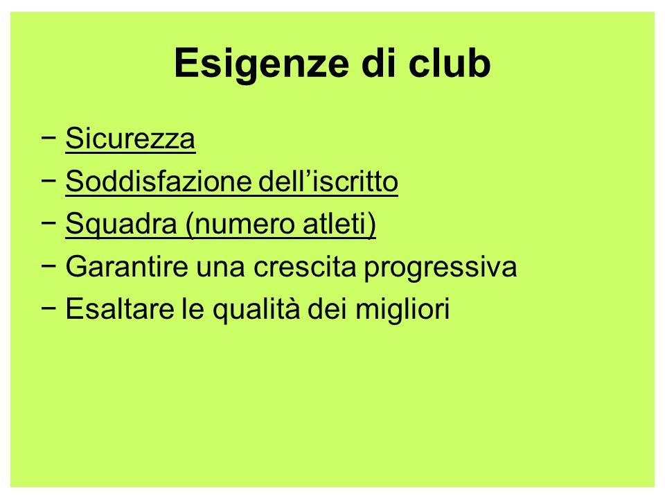 Esigenze di club Sicurezza Soddisfazione delliscritto Squadra (numero atleti) Garantire una crescita progressiva Esaltare le qualità dei migliori
