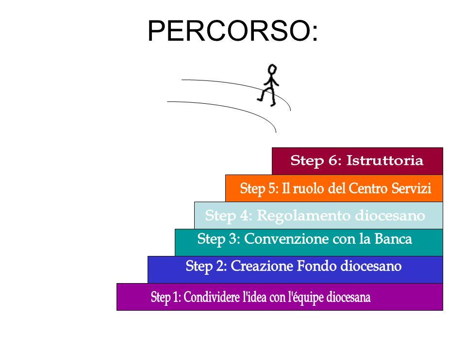 PERCORSO: