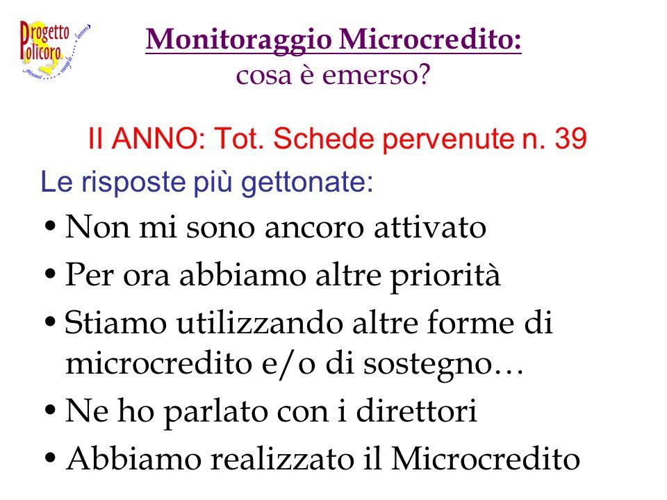 Monitoraggio Microcredito: cosa è emerso? II ANNO: Tot. Schede pervenute n. 39 Le risposte più gettonate: Non mi sono ancoro attivato Per ora abbiamo