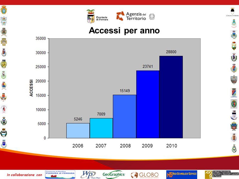 2006 2007 2008 2009 2010 Accessi per anno