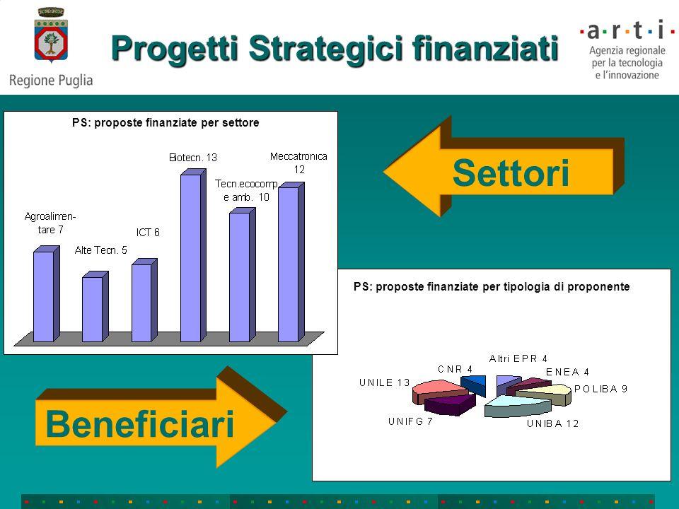 Progetti Strategici finanziati Settori Beneficiari PS: proposte finanziate per tipologia di proponente PS: proposte finanziate per settore