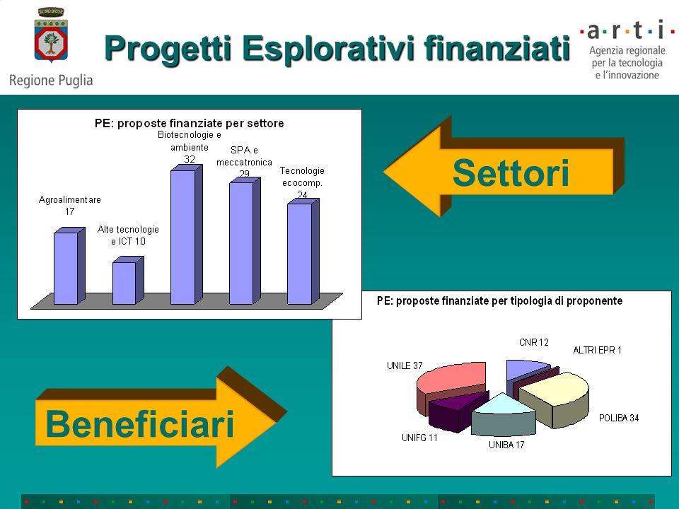 Progetti Esplorativi finanziati Settori Beneficiari