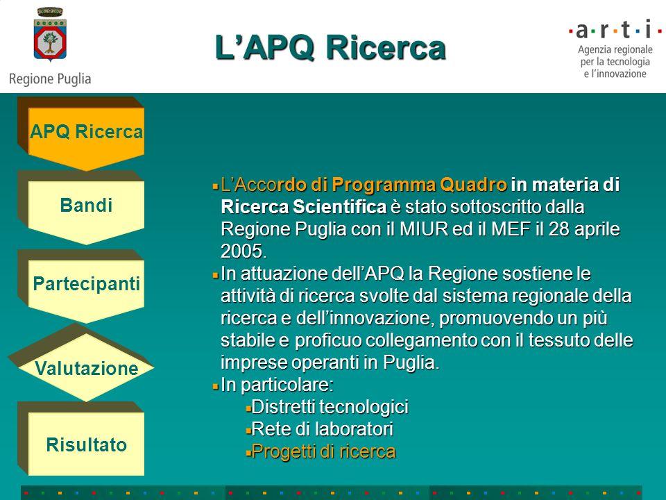 LAPQ Ricerca Bandi Partecipanti Risultato Valutazione APQ Ricerca LAccordo di Programma Quadro in materia di Ricerca Scientifica è stato sottoscritto dalla Regione Puglia con il MIUR ed il MEF il 28 aprile 2005.