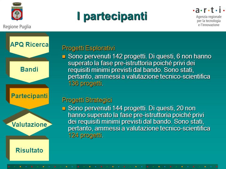 La valutazione Commissioni di Valutazione composte da 7 esperti (per i Progetti Esplorativi) e da 10 esperti (per i Progetti Strategici), riconosciuti a livello internazionale come autorità nel relativo settore di specializzazione, appartenenti ad università o enti di ricerca non aventi sedi operative in Puglia e, comunque, senza interessi diretti nei progetti da valutare Bandi Partecipanti Risultato Valutazione APQ Ricerca