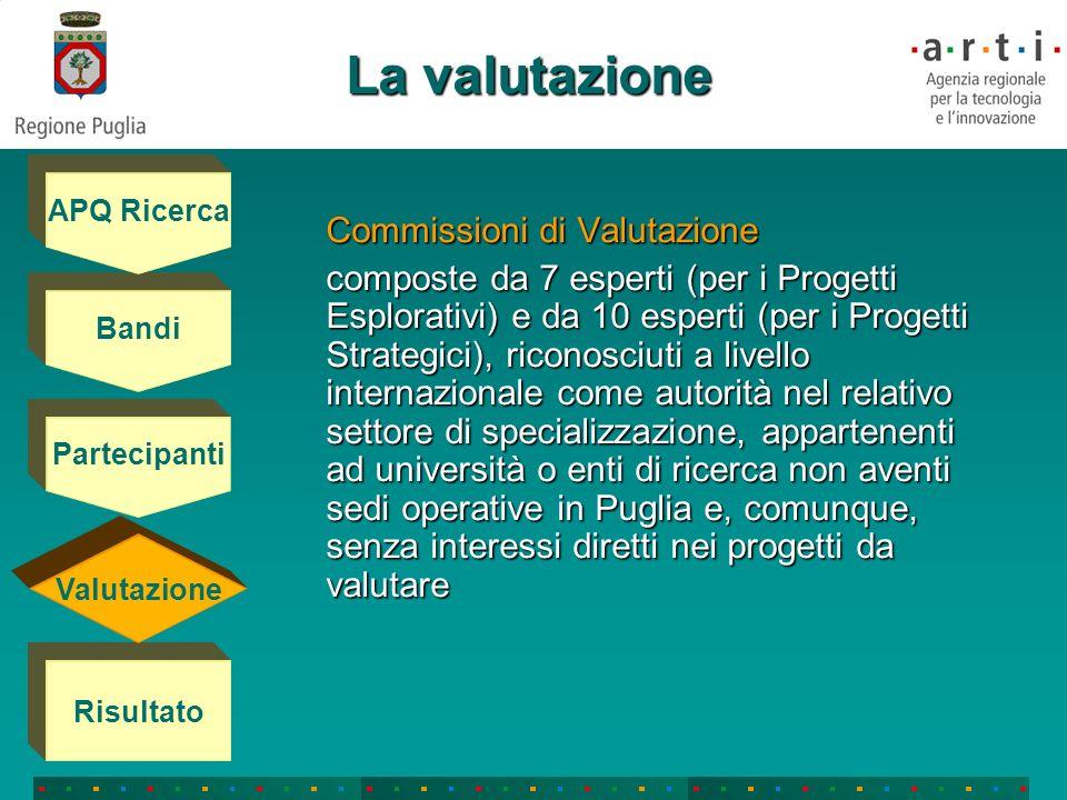Il risultato Progetti Esplorativi Ammissibili a finanziamento 112 progetti su 136.