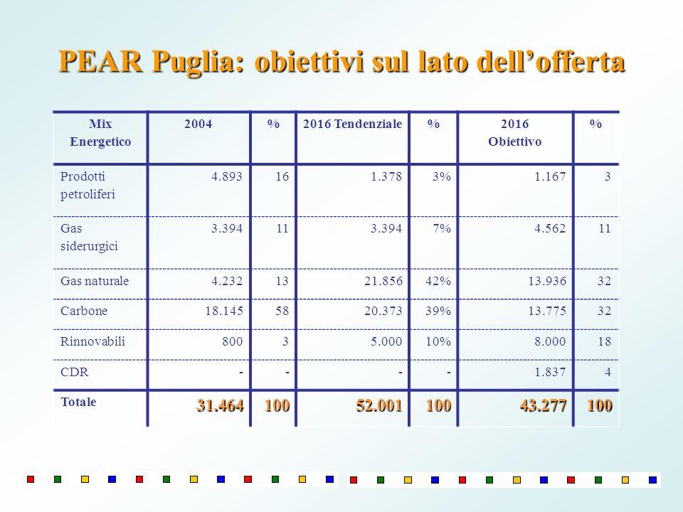 PEAR Puglia: obiettivi sul lato dellofferta Mix Energetico 2004%2016 Tendenziale% 2016 Obiettivo % Prodotti petroliferi 4.893161.3783%1.1673 Gas sider