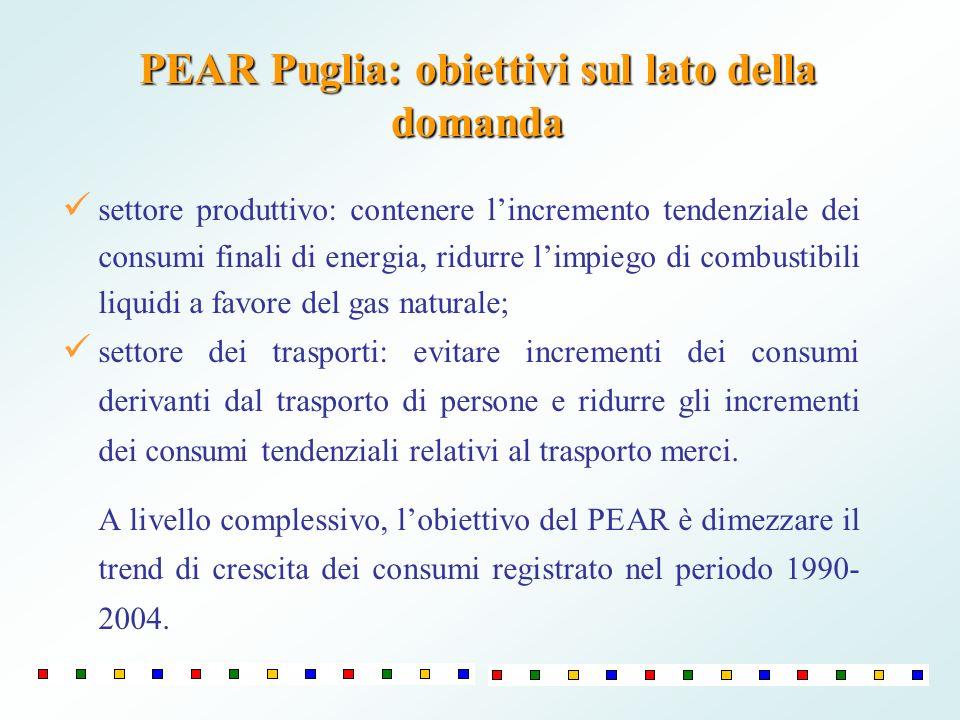 PEAR Puglia: obiettivi sul lato della domanda settore produttivo: contenere lincremento tendenziale dei consumi finali di energia, ridurre limpiego di