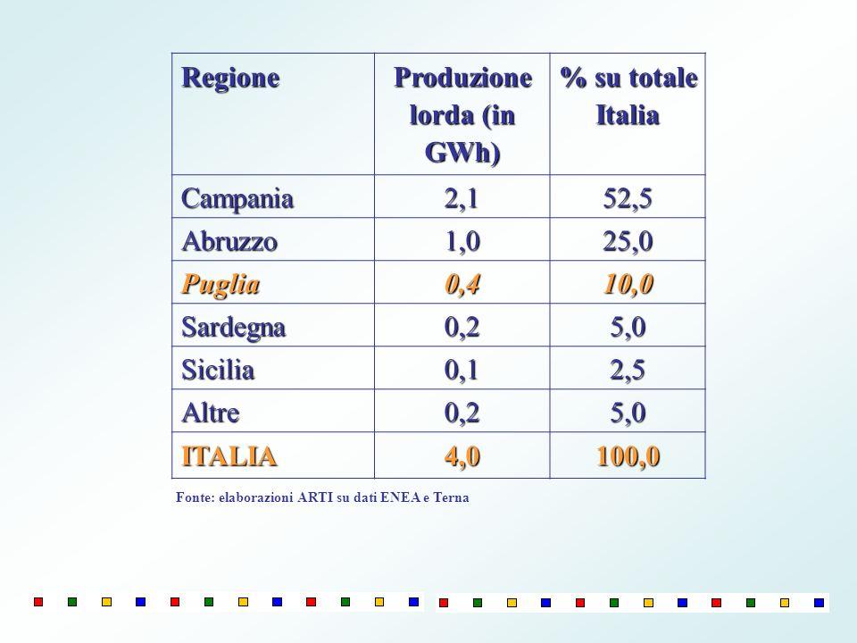Regione Produzione lorda (in GWh) % su totale Italia Campania2,152,5 Abruzzo1,025,0 Puglia0,410,0 Sardegna0,25,0 Sicilia0,12,5 Altre0,25,0 ITALIA4,010