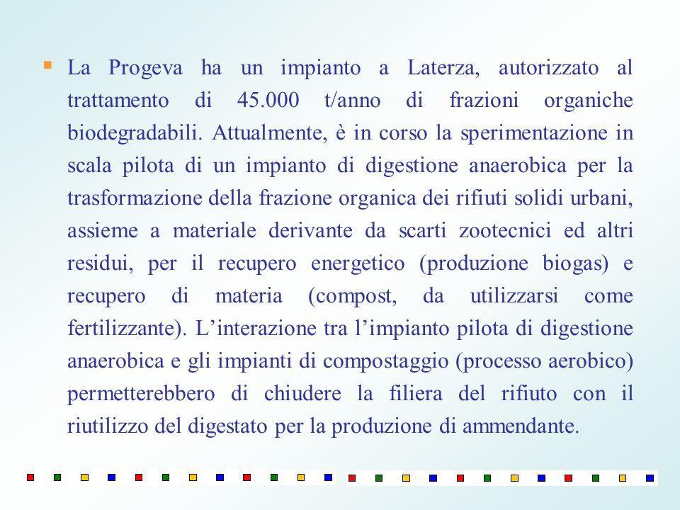 La Progeva ha un impianto a Laterza, autorizzato al trattamento di 45.000 t/anno di frazioni organiche biodegradabili. Attualmente, è in corso la sper