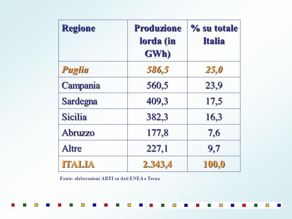 Regione Produzione lorda (in GWh) % su totale Italia Puglia586,525,0 Campania560,523,9 Sardegna409,317,5 Sicilia382,316,3 Abruzzo177,87,6 Altre227,19,