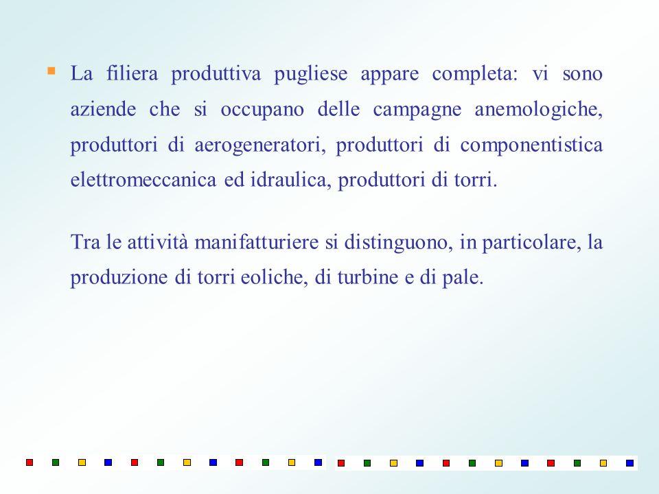 La filiera produttiva pugliese appare completa: vi sono aziende che si occupano delle campagne anemologiche, produttori di aerogeneratori, produttori