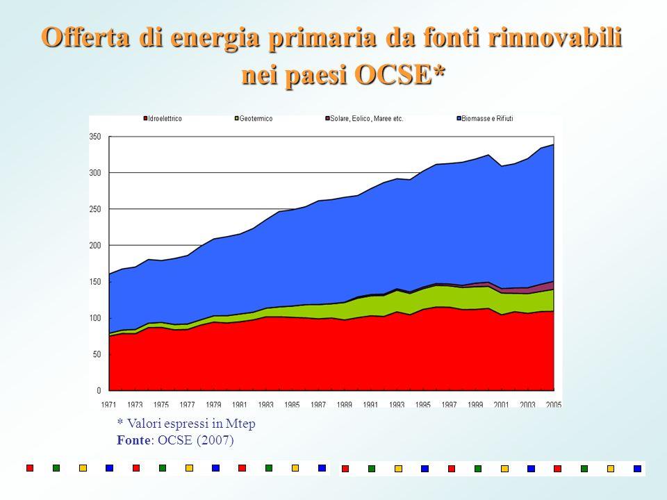 Offerta di energia primaria da fonti rinnovabili nei paesi OCSE* * Valori espressi in Mtep Fonte: OCSE (2007)