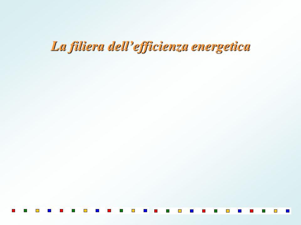 La filiera dellefficienza energetica