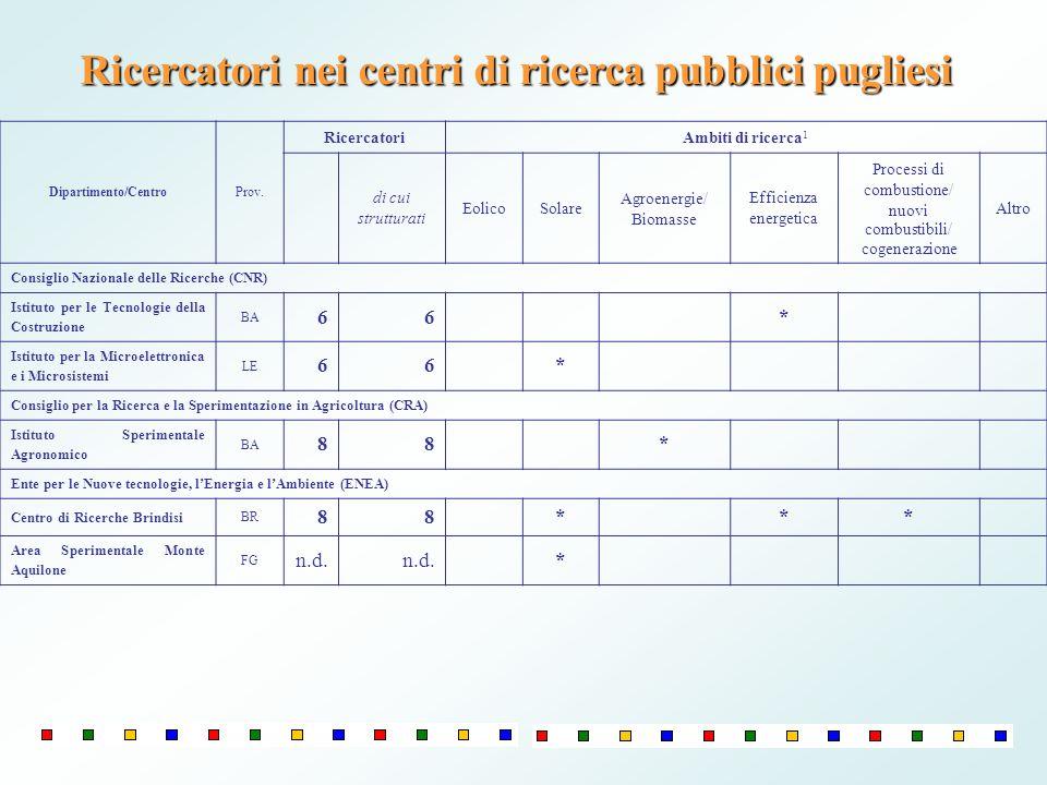 Ricercatori nei centri di ricerca pubblici pugliesi Dipartimento/CentroProv. RicercatoriAmbiti di ricerca 1 di cui strutturati EolicoSolare Agroenergi