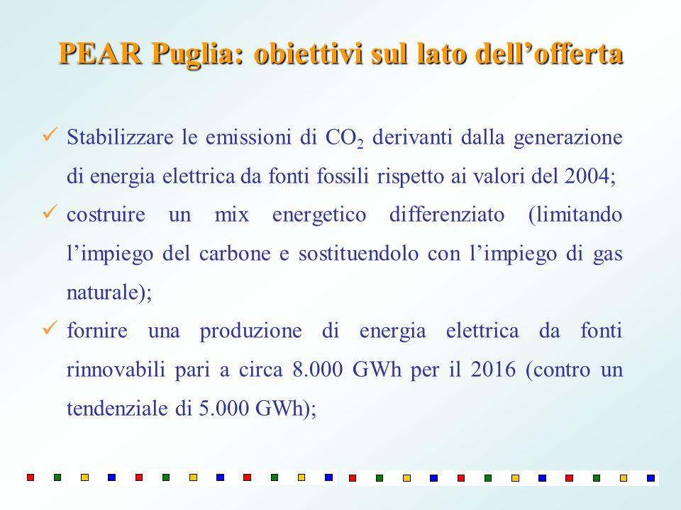 PEAR Puglia: obiettivi sul lato dellofferta Stabilizzare le emissioni di CO 2 derivanti dalla generazione di energia elettrica da fonti fossili rispet