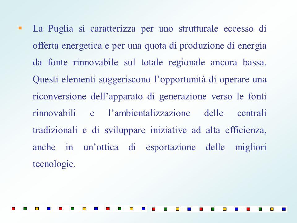 La Puglia si caratterizza per uno strutturale eccesso di offerta energetica e per una quota di produzione di energia da fonte rinnovabile sul totale r