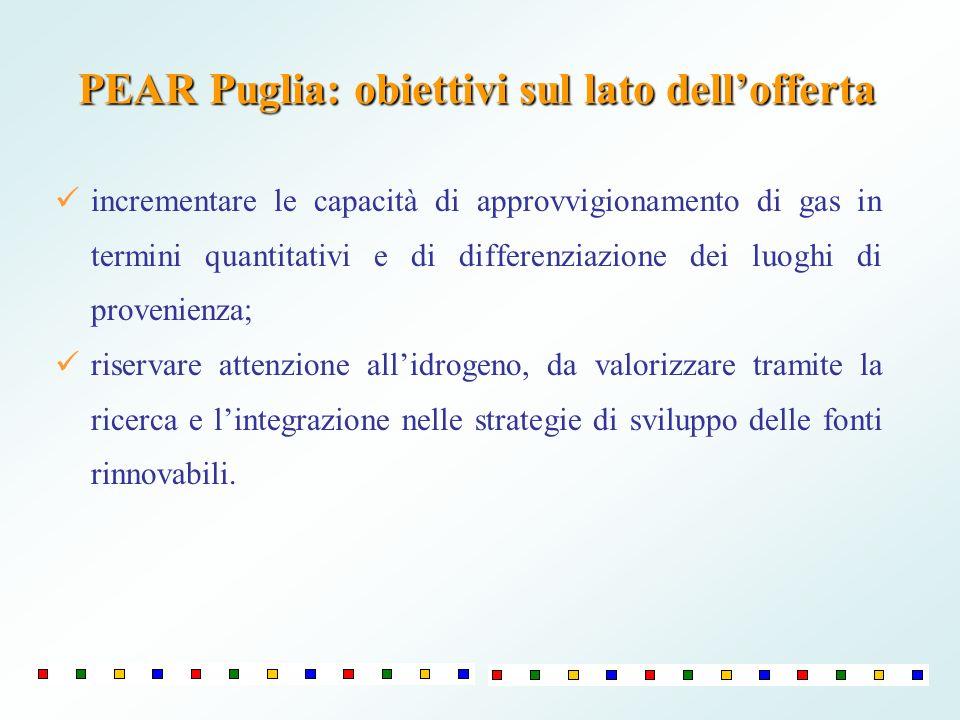 PEAR Puglia: obiettivi sul lato dellofferta incrementare le capacità di approvvigionamento di gas in termini quantitativi e di differenziazione dei lu