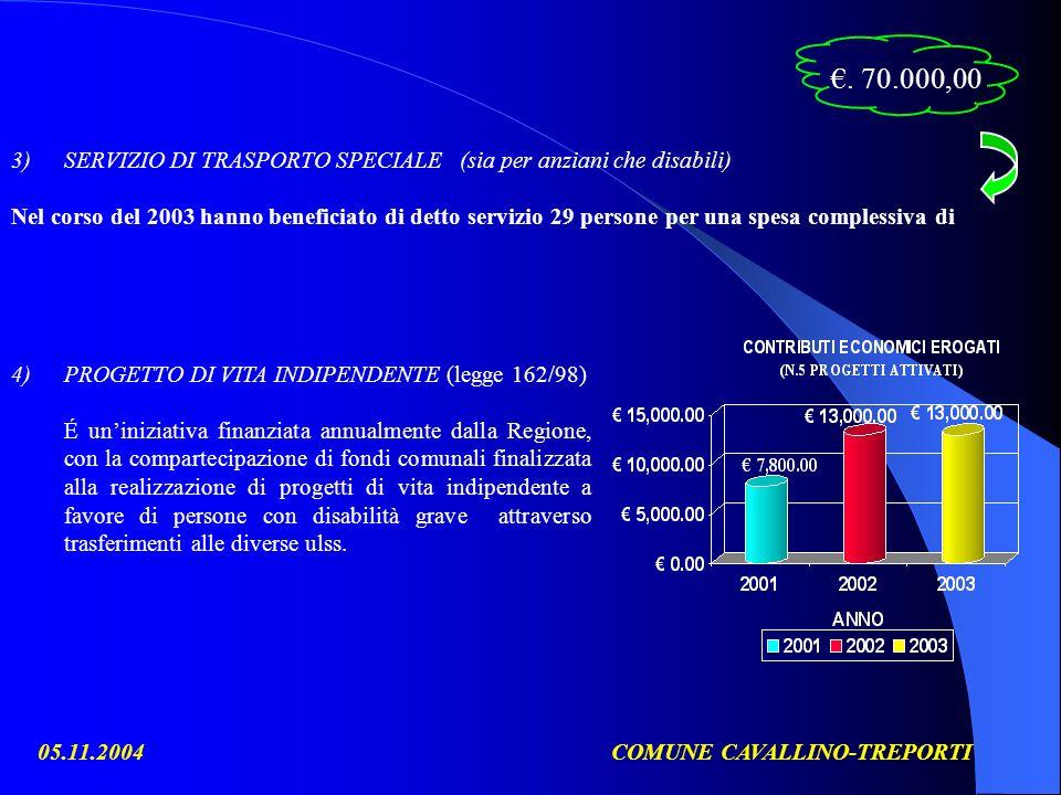 05.11.2004COMUNE CAVALLINO-TREPORTI 3)SERVIZIO DI TRASPORTO SPECIALE (sia per anziani che disabili) Nel corso del 2003 hanno beneficiato di detto servizio 29 persone per una spesa complessiva di 4)PROGETTO DI VITA INDIPENDENTE (legge 162/98) É uniniziativa finanziata annualmente dalla Regione, con la compartecipazione di fondi comunali finalizzata alla realizzazione di progetti di vita indipendente a favore di persone con disabilità grave attraverso trasferimenti alle diverse ulss..