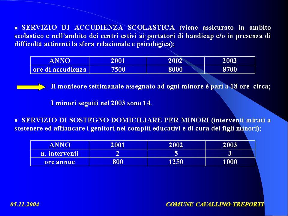05.11.2004COMUNE CAVALLINO-TREPORTI AREA GIOVANI PROGETTO GIOVANI
