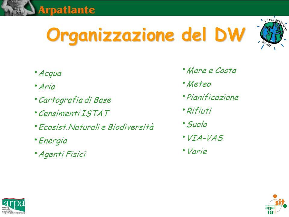 Organizzazione del DW Acqua Aria Cartografia di Base Censimenti ISTAT Ecosist.Naturali e Biodiversità Energia Agenti Fisici Mare e Costa Meteo Pianificazione Rifiuti Suolo VIA-VAS Varie