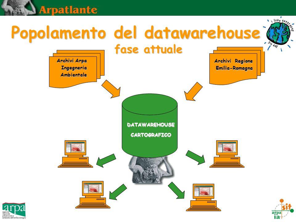Popolamento del datawarehouse fase attuale Archivi Arpa Ingegneria Ambientale Archivi Regione Emilia-Romagna DATAWAREHOUSECARTOGRAFICO
